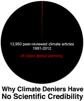 Powell Science Pie Chart courtesy of desmogblog 11/15/12