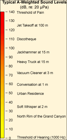sound levels  courtesy of Wikipdian